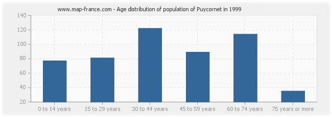 Age distribution of population of Puycornet in 1999