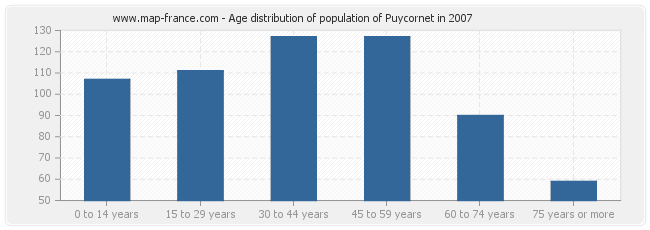 Age distribution of population of Puycornet in 2007