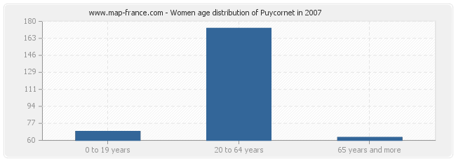 Women age distribution of Puycornet in 2007