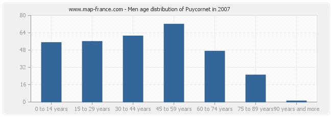 Men age distribution of Puycornet in 2007