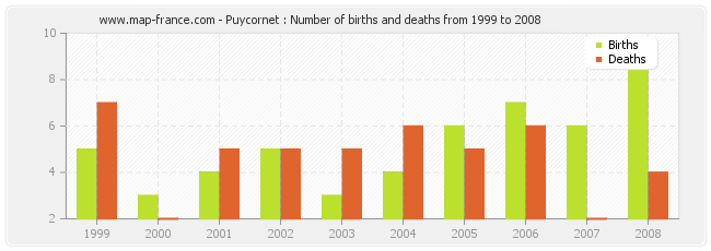 Puycornet : Number of births and deaths from 1999 to 2008