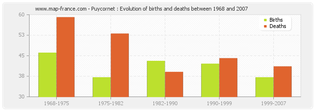Puycornet : Evolution of births and deaths between 1968 and 2007