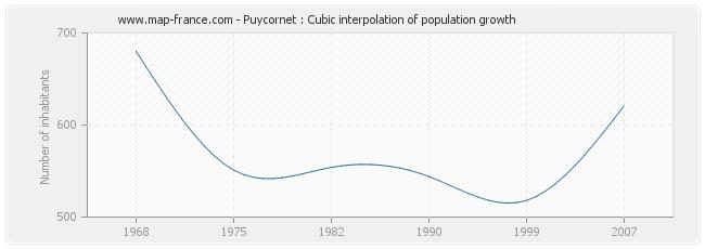 Puycornet : Cubic interpolation of population growth