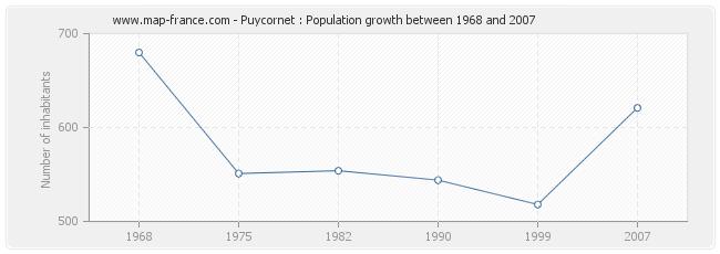Population Puycornet