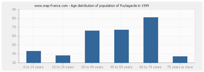 Age distribution of population of Puylagarde in 1999