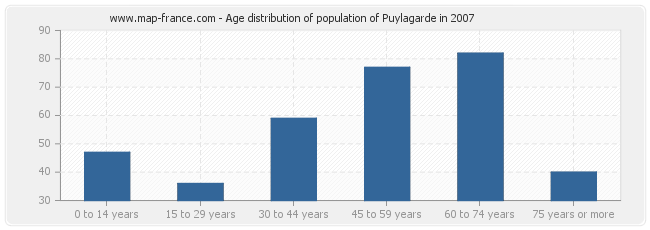 Age distribution of population of Puylagarde in 2007