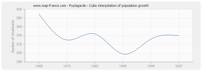 Puylagarde : Cubic interpolation of population growth