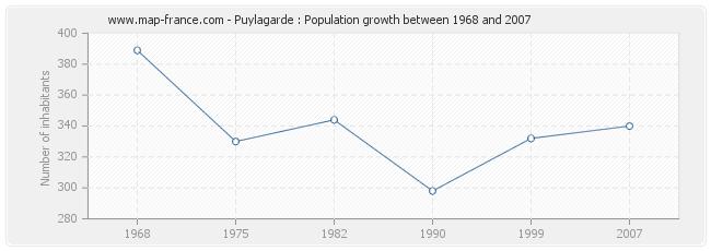 Population Puylagarde