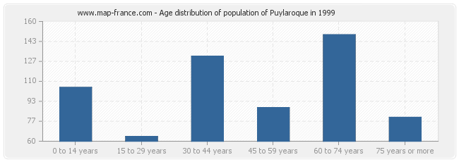 Age distribution of population of Puylaroque in 1999