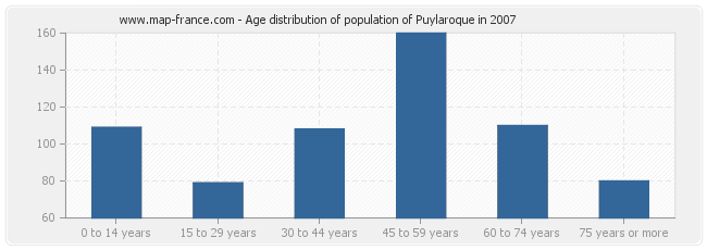 Age distribution of population of Puylaroque in 2007