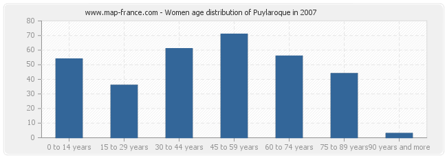 Women age distribution of Puylaroque in 2007