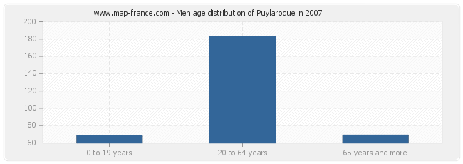 Men age distribution of Puylaroque in 2007