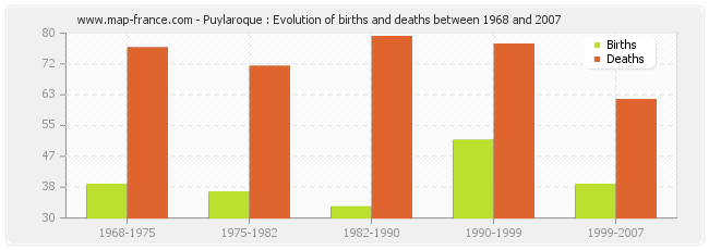 Puylaroque : Evolution of births and deaths between 1968 and 2007