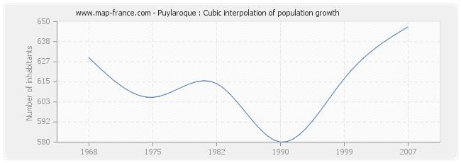 Puylaroque : Cubic interpolation of population growth