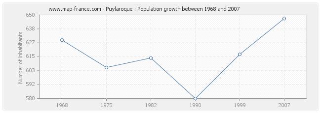 Population Puylaroque