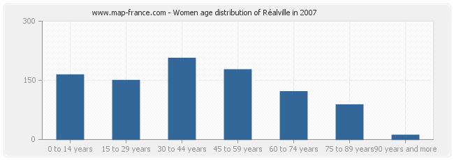 Women age distribution of Réalville in 2007