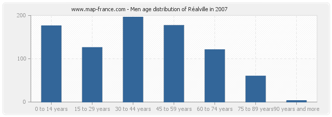 Men age distribution of Réalville in 2007