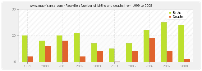 Réalville : Number of births and deaths from 1999 to 2008