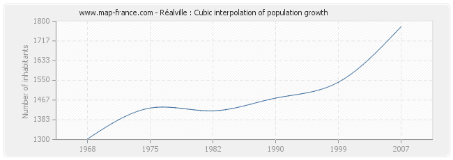 Réalville : Cubic interpolation of population growth