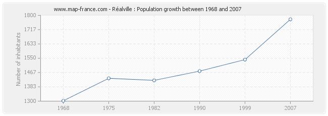 Population Réalville