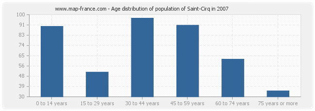 Age distribution of population of Saint-Cirq in 2007