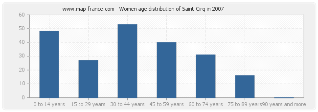 Women age distribution of Saint-Cirq in 2007