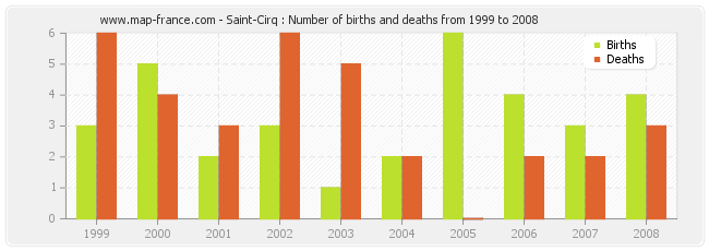 Saint-Cirq : Number of births and deaths from 1999 to 2008