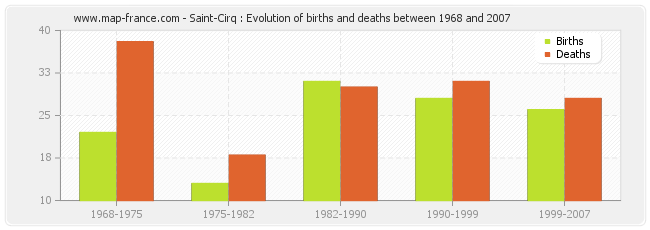 Saint-Cirq : Evolution of births and deaths between 1968 and 2007