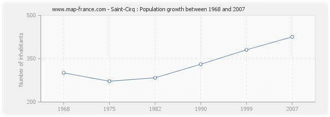 Population Saint-Cirq