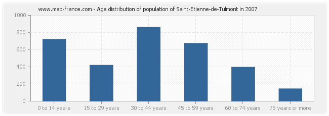 Age distribution of population of Saint-Etienne-de-Tulmont in 2007