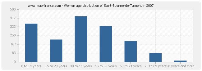 Women age distribution of Saint-Etienne-de-Tulmont in 2007