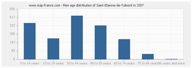 Men age distribution of Saint-Etienne-de-Tulmont in 2007