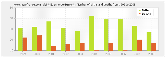 Saint-Etienne-de-Tulmont : Number of births and deaths from 1999 to 2008
