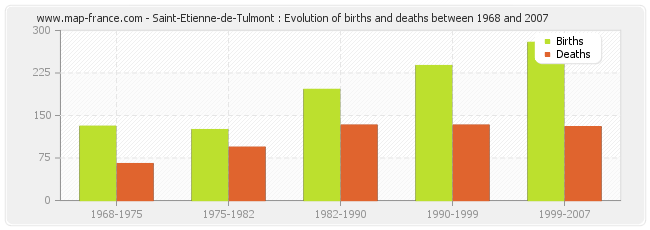 Saint-Etienne-de-Tulmont : Evolution of births and deaths between 1968 and 2007