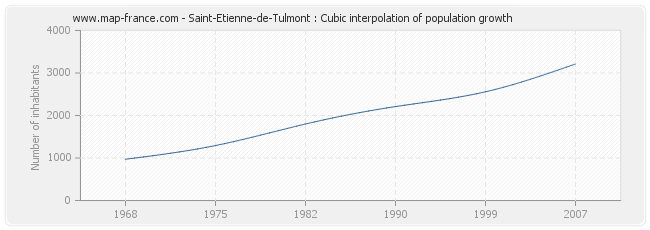 Saint-Etienne-de-Tulmont : Cubic interpolation of population growth