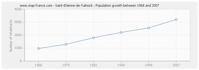 Population Saint-Etienne-de-Tulmont