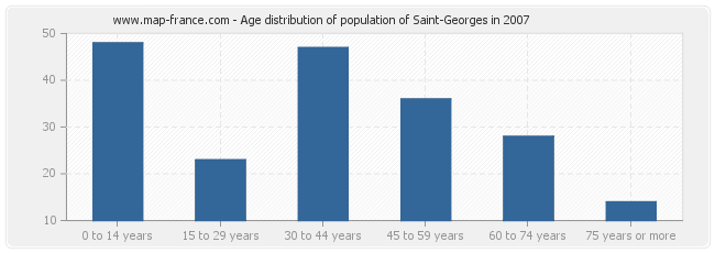 Age distribution of population of Saint-Georges in 2007