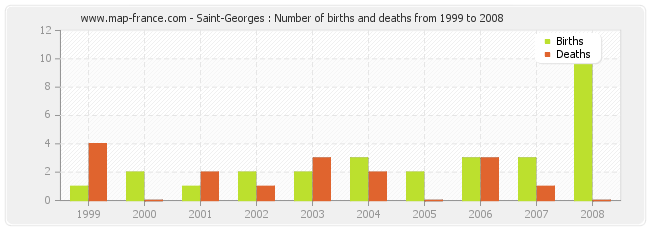 Saint-Georges : Number of births and deaths from 1999 to 2008