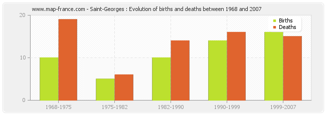 Saint-Georges : Evolution of births and deaths between 1968 and 2007