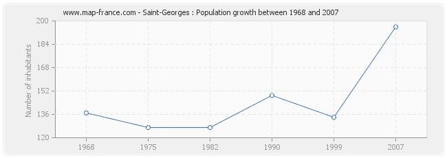 Population Saint-Georges
