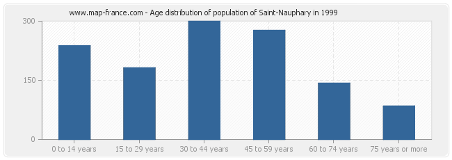 Age distribution of population of Saint-Nauphary in 1999