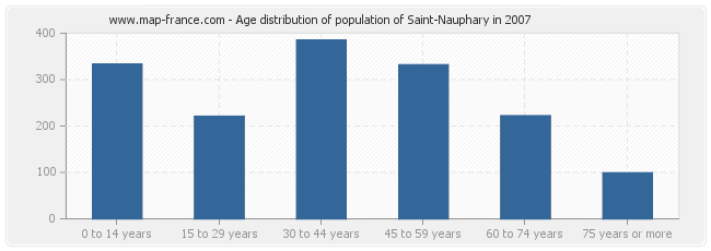 Age distribution of population of Saint-Nauphary in 2007