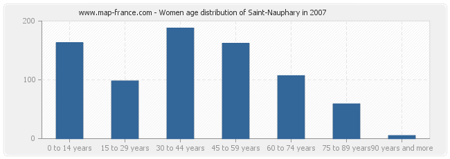 Women age distribution of Saint-Nauphary in 2007