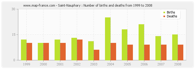 Saint-Nauphary : Number of births and deaths from 1999 to 2008