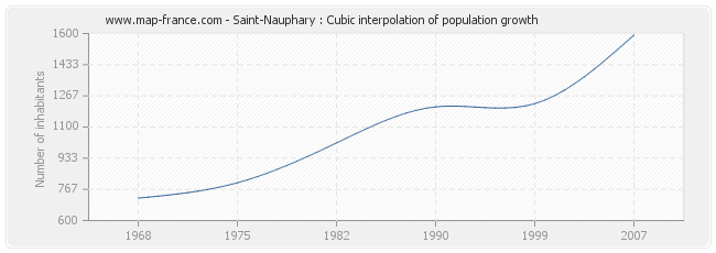 Saint-Nauphary : Cubic interpolation of population growth