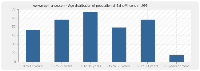 Age distribution of population of Saint-Vincent in 1999