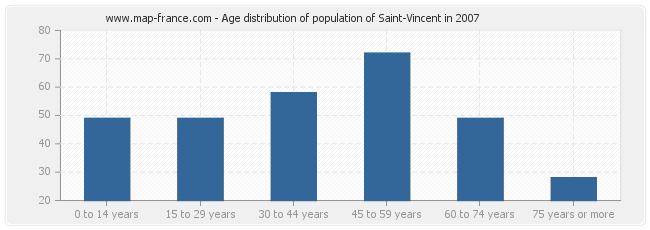 Age distribution of population of Saint-Vincent in 2007