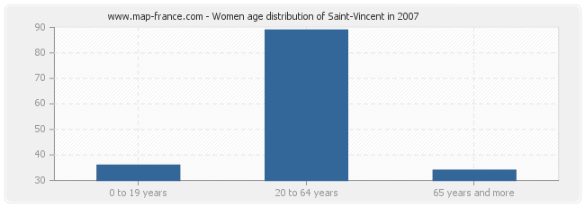 Women age distribution of Saint-Vincent in 2007
