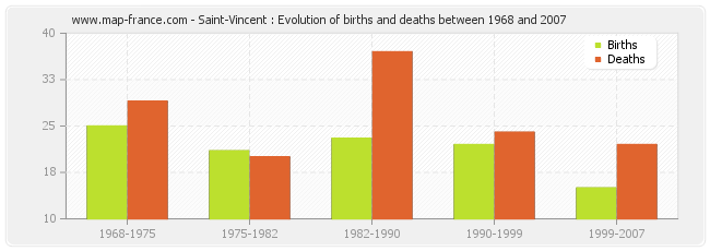 Saint-Vincent : Evolution of births and deaths between 1968 and 2007