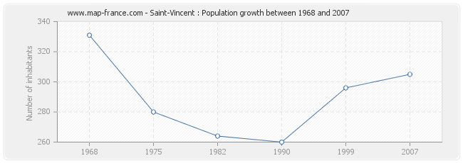 Population Saint-Vincent